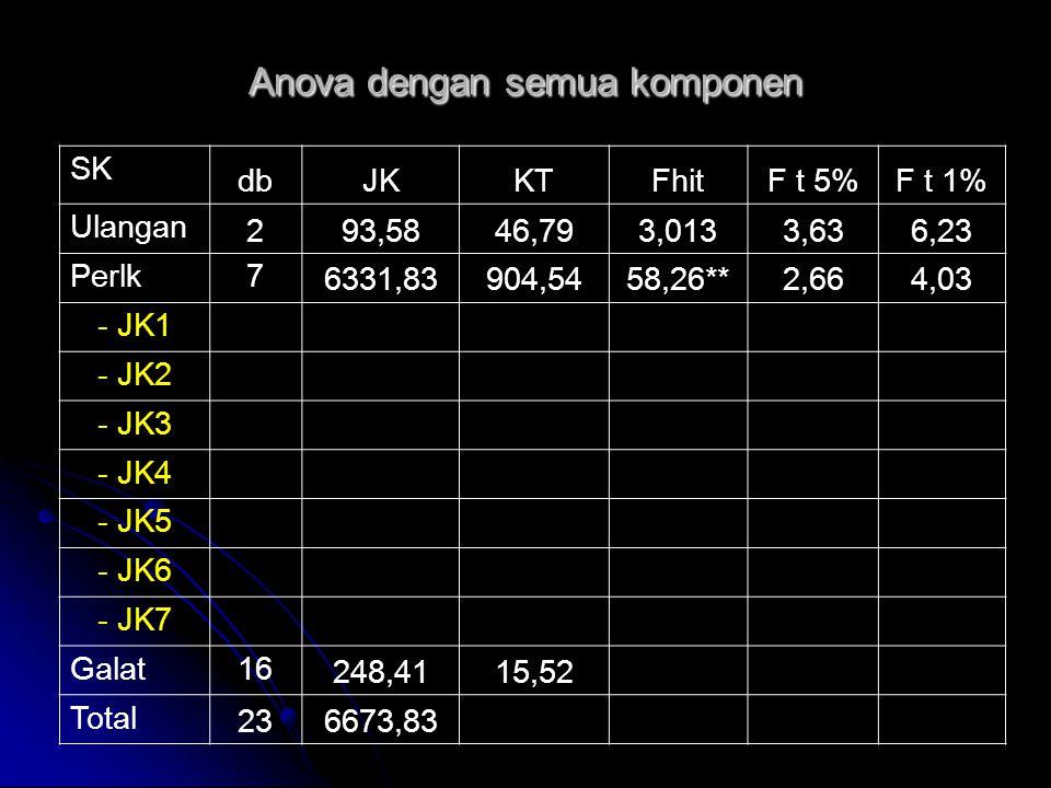 Anova dengan semua komponen SK dbJKKTFhitF t 5%F t 1% Ulangan 293,5846,793,0133,636,23 Perlk7 6331,83904,5458,26**2,664,03 - JK1 - JK2 - JK3 - JK4 - J