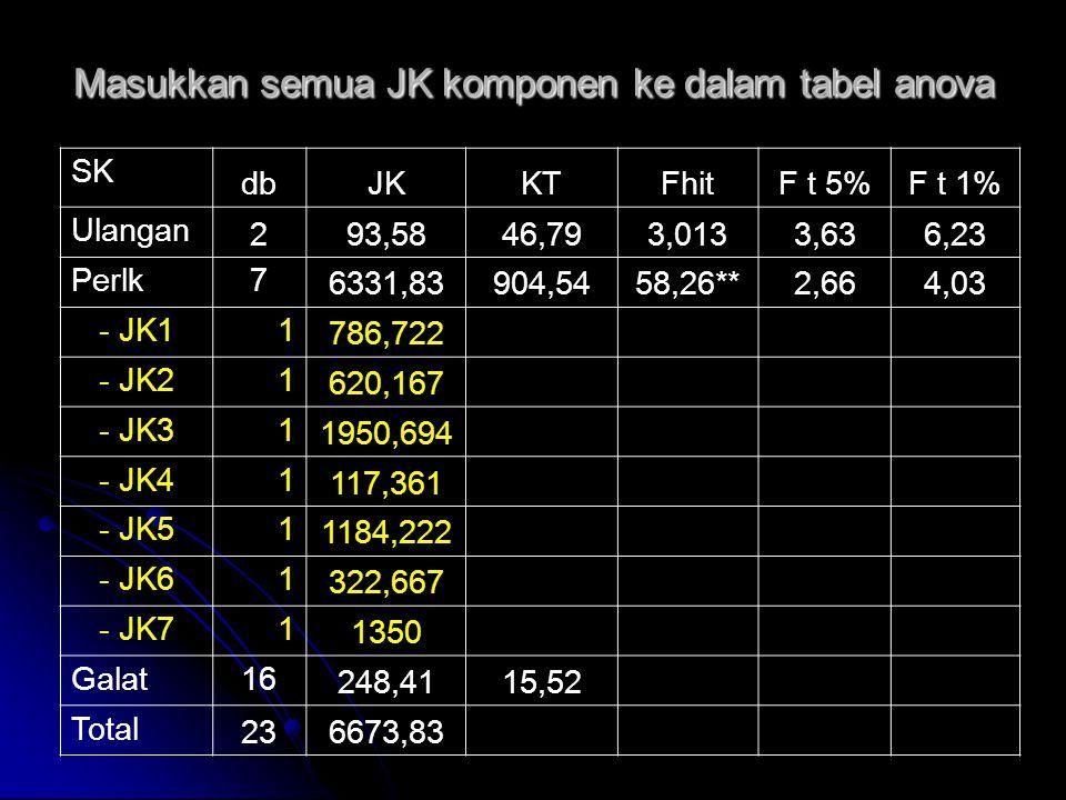 Masukkan semua JK komponen ke dalam tabel anova SK dbJKKTFhitF t 5%F t 1% Ulangan 293,5846,793,0133,636,23 Perlk7 6331,83904,5458,26**2,664,03 - JK11