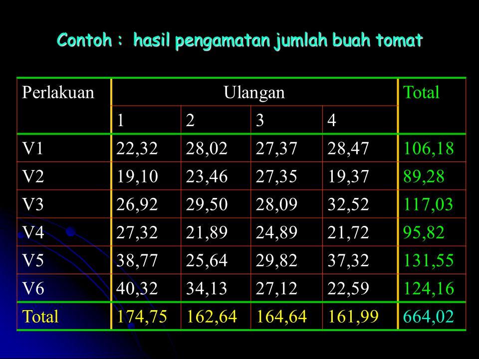 Contoh : hasil pengamatan jumlah buah tomat PerlakuanUlanganTotal 1234 V122,3228,0227,3728,47106,18 V219,1023,4627,3519,3789,28 V326,9229,5028,0932,52