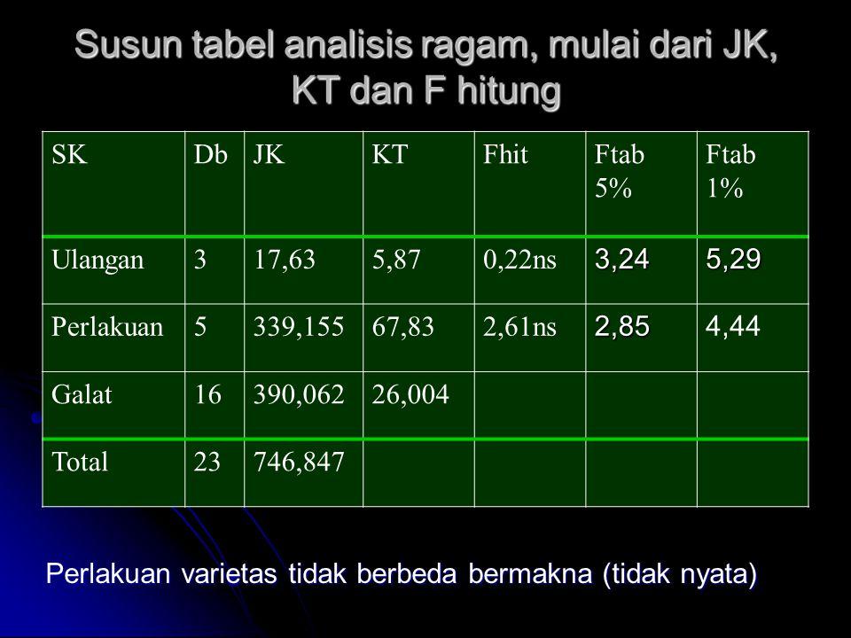Susun tabel analisis ragam, mulai dari JK, KT dan F hitung Perlakuan varietas tidak berbeda bermakna (tidak nyata) SKDbJKKTFhitFtab 5% Ftab 1% Ulangan