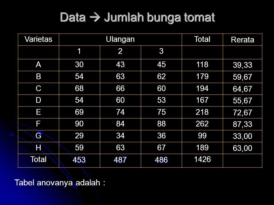 Data  Jumlah bunga tomat Tabel anovanya adalah : VarietasUlanganTotal Rerata 123 A304345118 39,33 B546362179 59,67 C686660194 64,67 D546053167 55,67