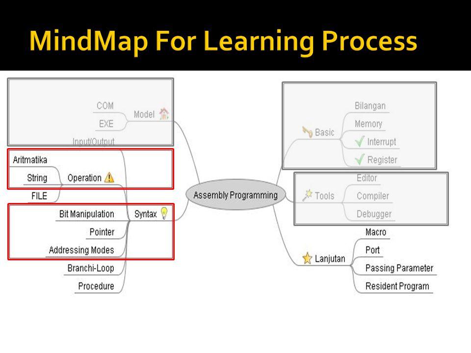  Operasi Aritmatika -- Lanjutan  Pointer  Manipulasi Bit dan Logika  ADDRESSING MODES  Output String