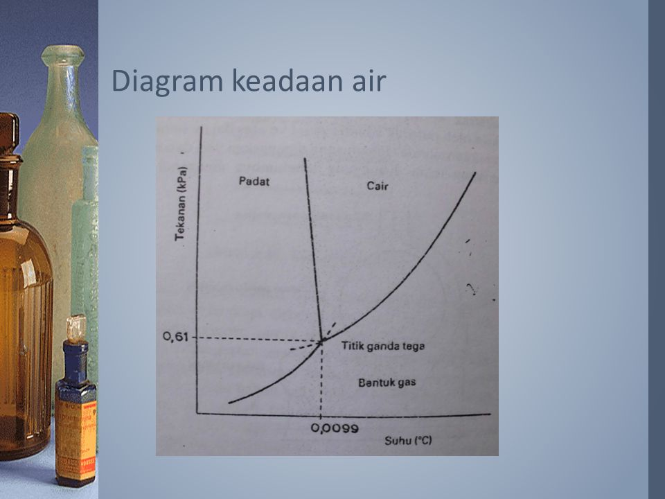 Diagram keadaan air