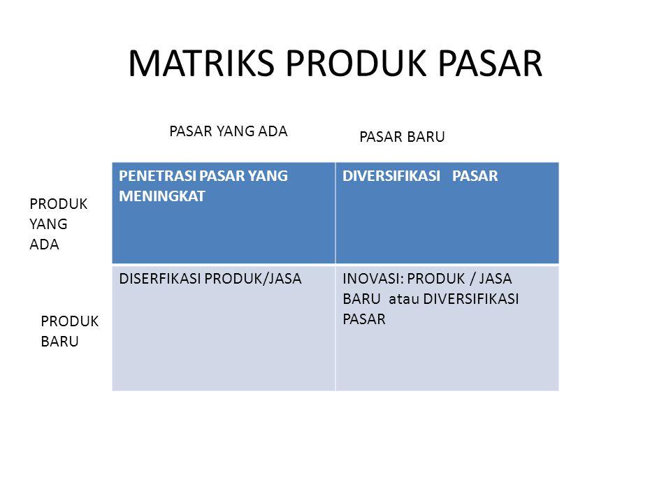 MATRIKS PRODUK PASAR PENETRASI PASAR YANG MENINGKAT DIVERSIFIKASI PASAR DISERFIKASI PRODUK/JASAINOVASI: PRODUK / JASA BARU atau DIVERSIFIKASI PASAR PASAR YANG ADA PASAR BARU PRODUK YANG ADA PRODUK BARU