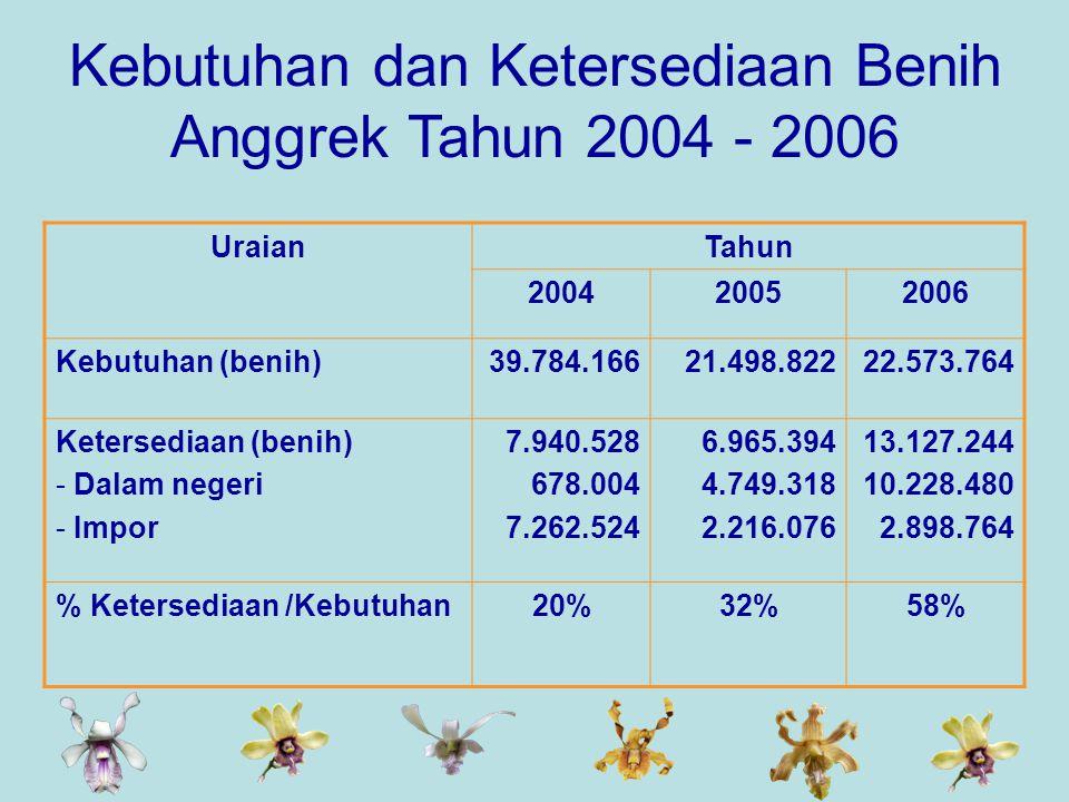 Kebutuhan dan Ketersediaan Benih Anggrek Tahun 2004 - 2006 UraianTahun 200420052006 Kebutuhan (benih)39.784.16621.498.82222.573.764 Ketersediaan (benih) - Dalam negeri - Impor 7.940.528 678.004 7.262.524 6.965.394 4.749.318 2.216.076 13.127.244 10.228.480 2.898.764 % Ketersediaan /Kebutuhan20%32%58%