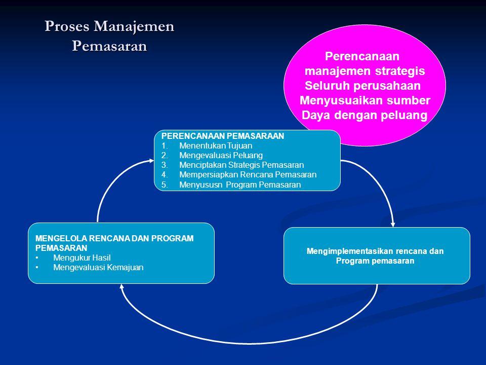 Perencanaan manajemen strategis Seluruh perusahaan Menyusuaikan sumber Daya dengan peluang PERENCANAAN PEMASARAAN 1.Menentukan Tujuan 2.Mengevaluasi P