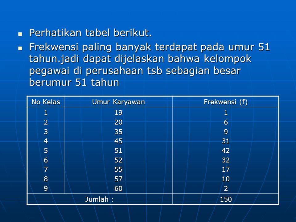No Kelas Umur Karyawan Frekwensi (f) 12345678919203545515255576016931423217102 Jumlah : 150 Perhatikan tabel berikut. Perhatikan tabel berikut. Frekwe
