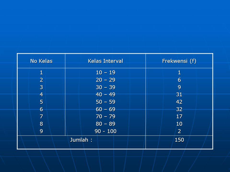 No Kelas Kelas Interval Frekwensi (f) 123456789 10 – 19 20 – 29 30 – 39 40 – 49 50 – 59 60 – 69 70 – 79 80 – 89 90 - 100 16931423217102 Jumlah : 150
