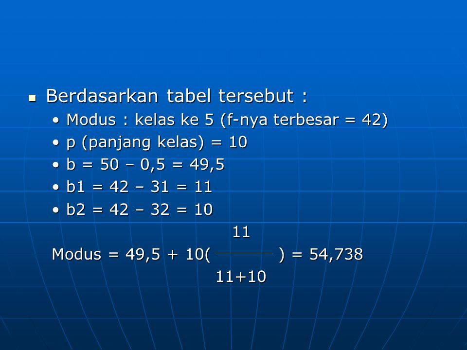Berdasarkan tabel tersebut : Berdasarkan tabel tersebut : Modus : kelas ke 5 (f-nya terbesar = 42)Modus : kelas ke 5 (f-nya terbesar = 42) p (panjang kelas) = 10p (panjang kelas) = 10 b = 50 – 0,5 = 49,5b = 50 – 0,5 = 49,5 b1 = 42 – 31 = 11b1 = 42 – 31 = 11 b2 = 42 – 32 = 10b2 = 42 – 32 = 10 11 11 Modus = 49,5 + 10( ) = 54,738 11+10