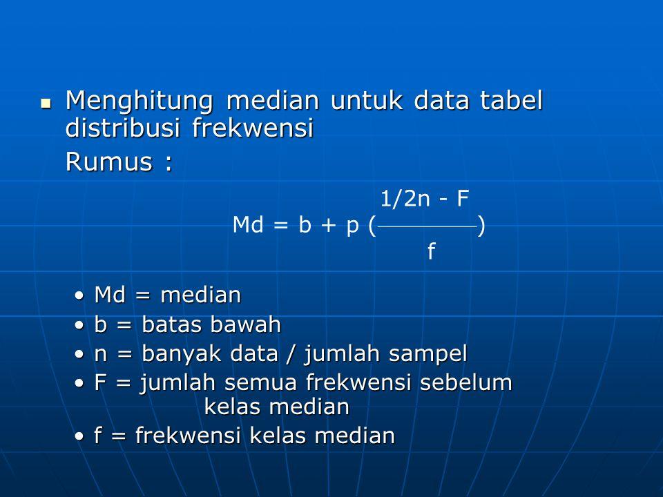 Menghitung median untuk data tabel distribusi frekwensi Menghitung median untuk data tabel distribusi frekwensi Rumus : Md = medianMd = median b = bat