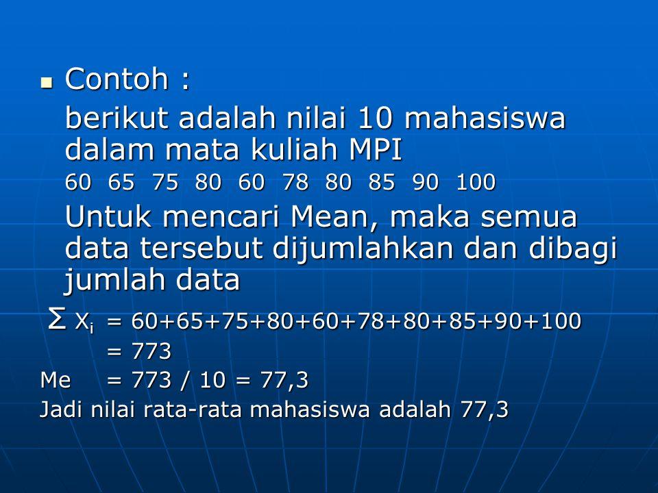 Contoh : Contoh : berikut adalah nilai 10 mahasiswa dalam mata kuliah MPI 60 65 75 80 60 78 80 85 90 100 Untuk mencari Mean, maka semua data tersebut dijumlahkan dan dibagi jumlah data Σ X i = 60+65+75+80+60+78+80+85+90+100 Σ X i = 60+65+75+80+60+78+80+85+90+100 = 773 Me= 773 / 10 = 77,3 Jadi nilai rata-rata mahasiswa adalah 77,3
