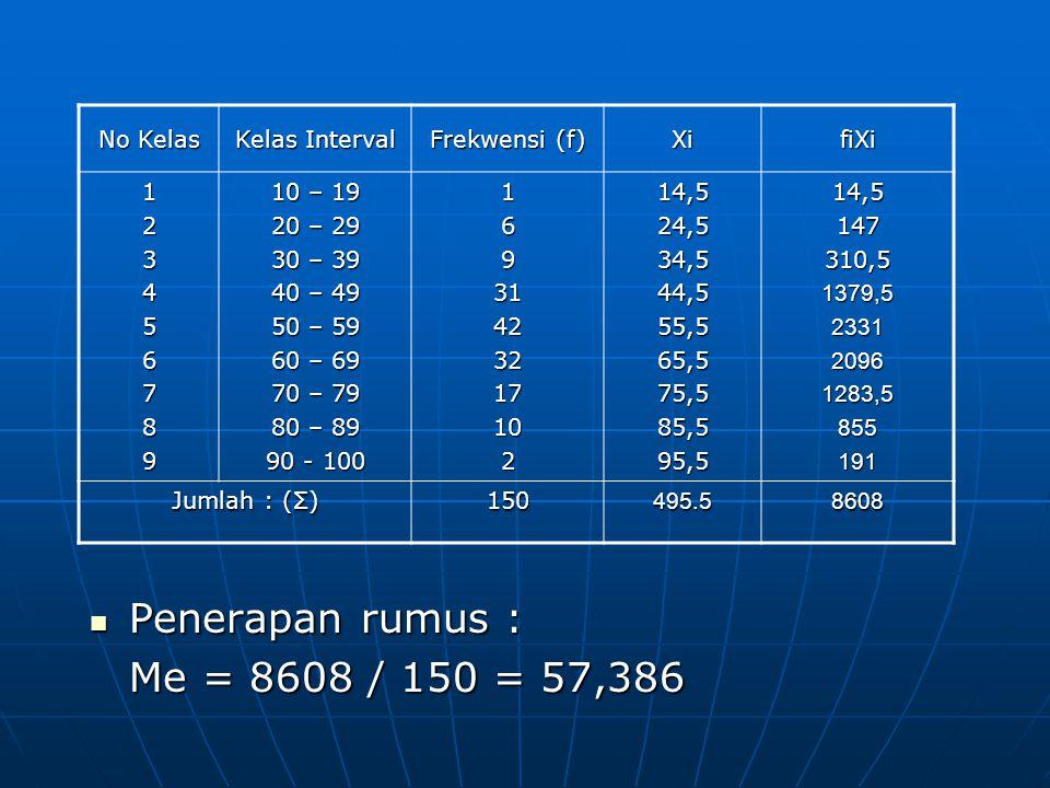 No Kelas Kelas Interval Frekwensi (f) XifiXi 123456789 10 – 19 20 – 29 30 – 39 40 – 49 50 – 59 60 – 69 70 – 79 80 – 89 90 - 100 1693142321710214,524,534,544,555,565,575,585,595,514,5147310,51379,5233120961283,5855191 Jumlah : (Σ) 150495.58608 Penerapan rumus : Penerapan rumus : Me = 8608 / 150 = 57,386