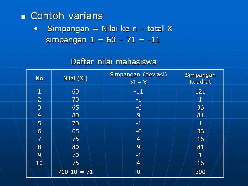 No Nilai (Xi) Simpangan (deviasi) Xi – X Simpangan Kuadrat 1234567891060706580706575807075-11-69-6494121136811361681116 710:10 = 71 0390 Contoh varians Contoh varians Simpangan = Nilai ke n – total X Simpangan = Nilai ke n – total X simpangan 1 = 60 – 71 = -11 Daftar nilai mahasiswa