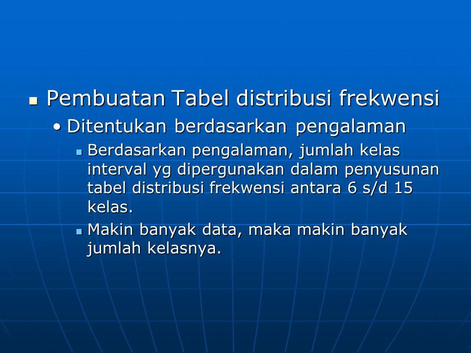 Pembuatan Tabel distribusi frekwensi Pembuatan Tabel distribusi frekwensi Ditentukan berdasarkan pengalamanDitentukan berdasarkan pengalaman Berdasark