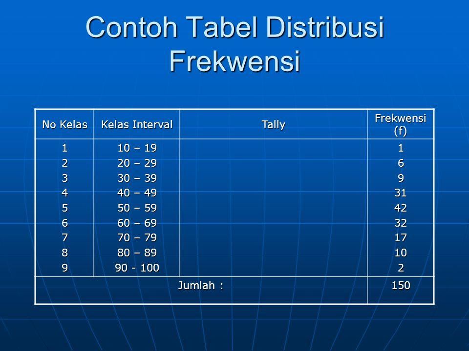 Contoh Tabel Distribusi Frekwensi No Kelas Kelas Interval Tally Frekwensi (f) 123456789 10 – 19 20 – 29 30 – 39 40 – 49 50 – 59 60 – 69 70 – 79 80 – 8
