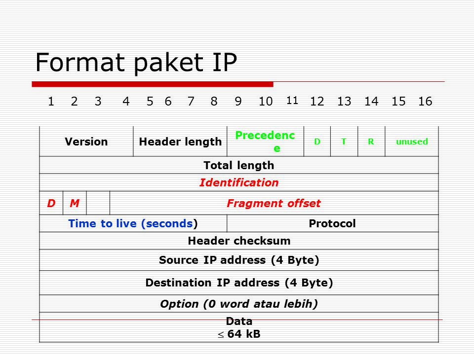 Format paket IP 12345678910 11 1213141516 VersionHeader length Precedenc e DTRunused Total length Identification DMFragment offset Time to live (seconds)Protocol Header checksum Source IP address (4 Byte) Destination IP address (4 Byte) Option (0 word atau lebih) Data  64 kB