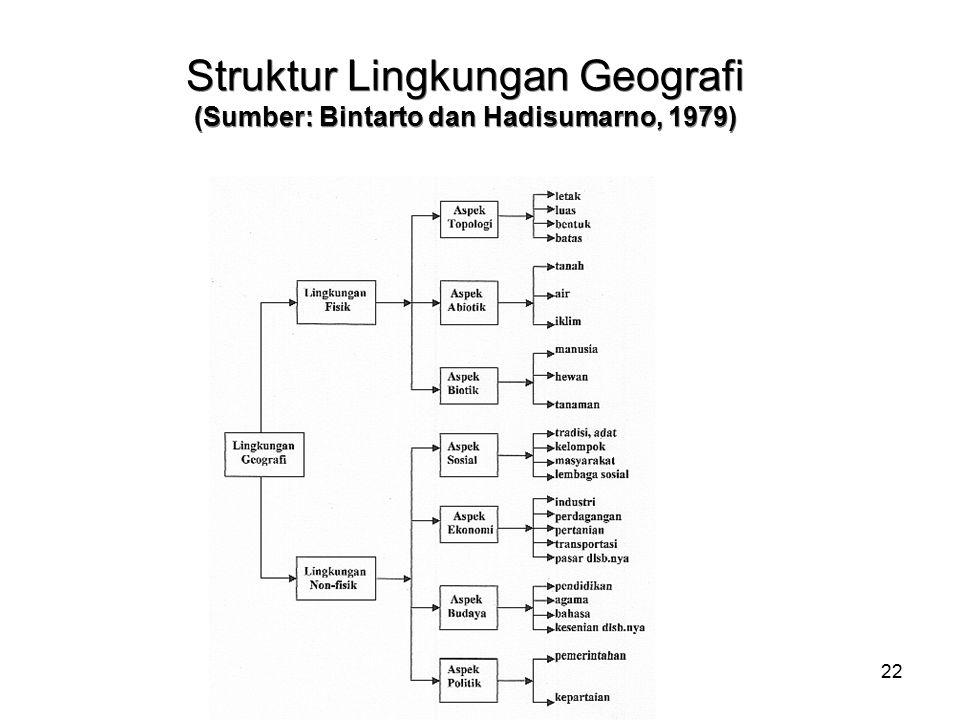 22 Struktur Lingkungan Geografi (Sumber: Bintarto dan Hadisumarno, 1979)