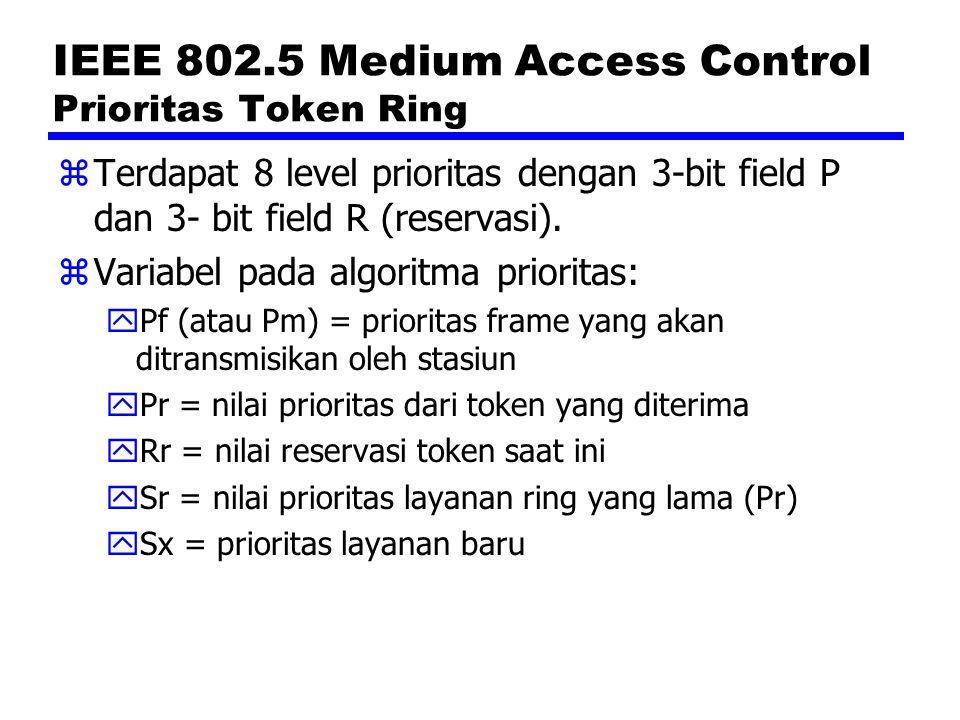 IEEE 802.5 Medium Access Control Prioritas Token Ring zTerdapat 8 level prioritas dengan 3-bit field P dan 3- bit field R (reservasi). zVariabel pada