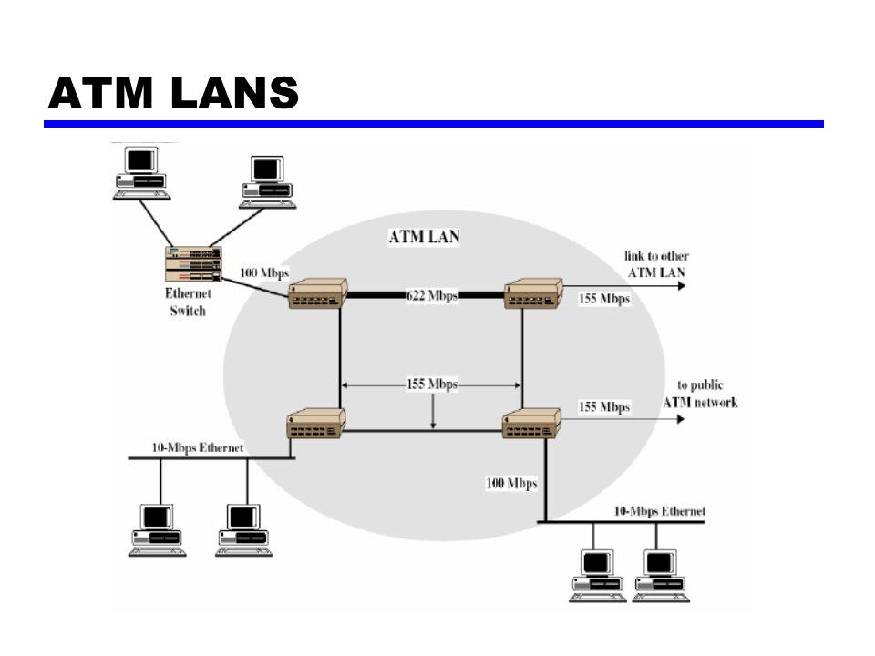 ATM LANS