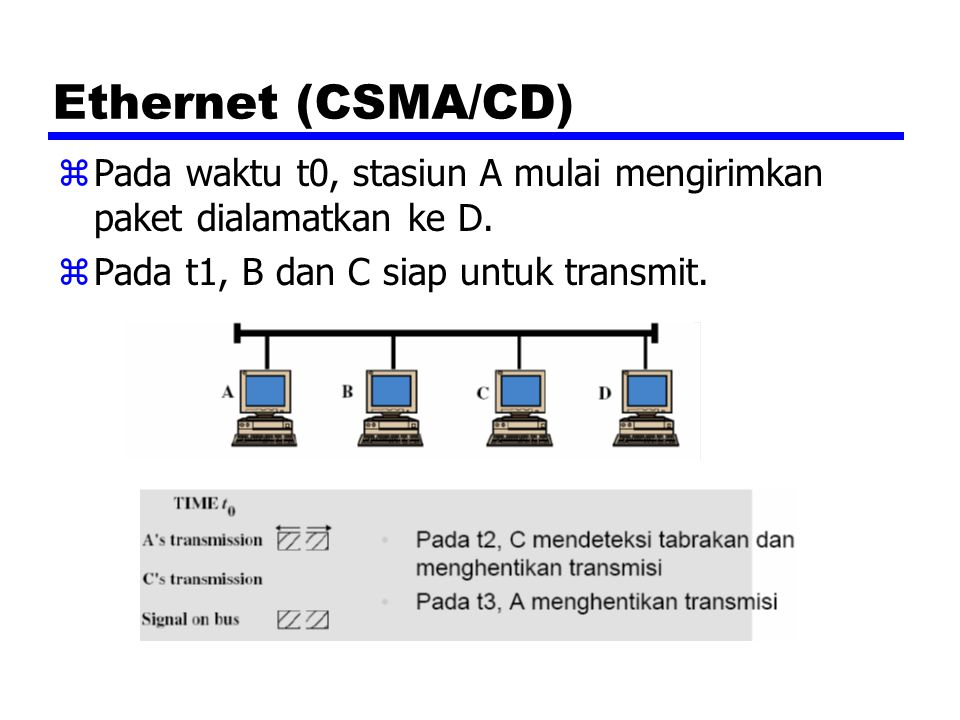 Ethernet (CSMA/CD) zPada waktu t0, stasiun A mulai mengirimkan paket dialamatkan ke D. zPada t1, B dan C siap untuk transmit.