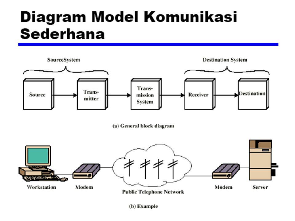 Model Tiga Layer  Network access layer : bertugas pertukaran data antara suatu komputer dengan suatu jaringan yang dituju.