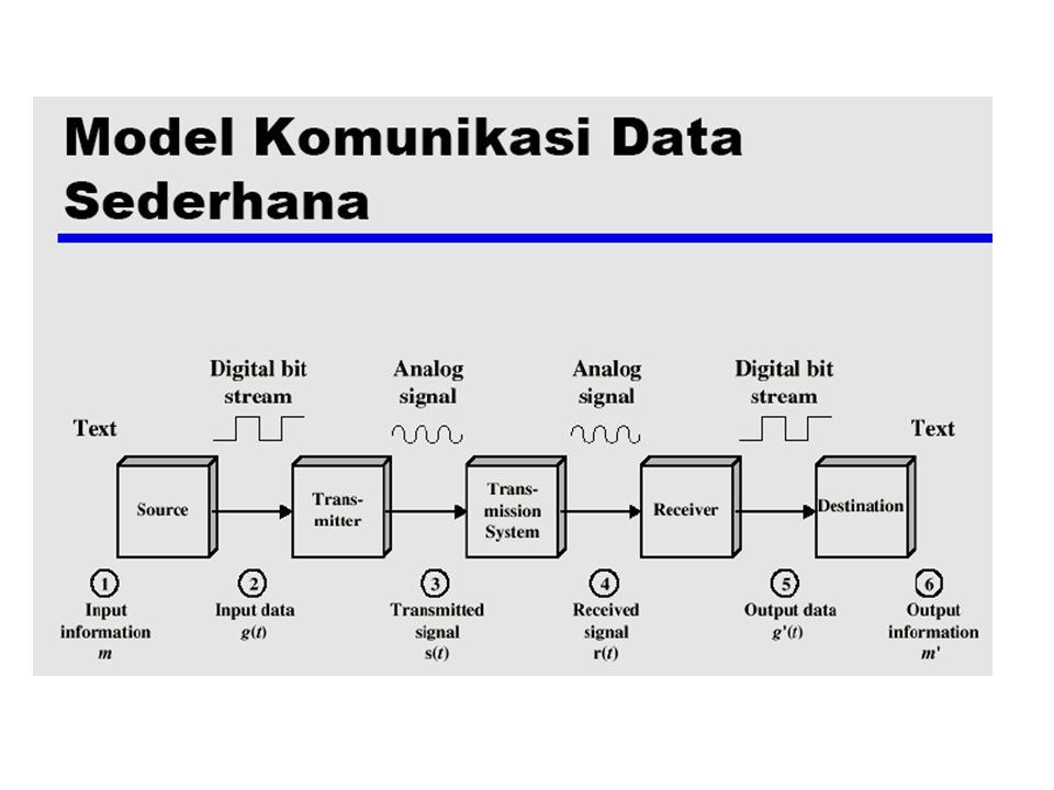 KOMUNIKASI DATA Topik yang akan dibicarakan, yaitu :  Transmisi data.