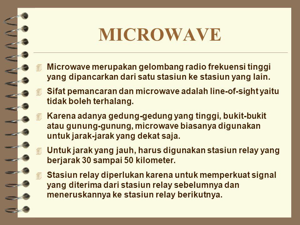 MICROWAVE 4 Microwave merupakan gelombang radio frekuensi tinggi yang dipancarkan dari satu stasiun ke stasiun yang lain. 4 Sifat pemancaran dan micro