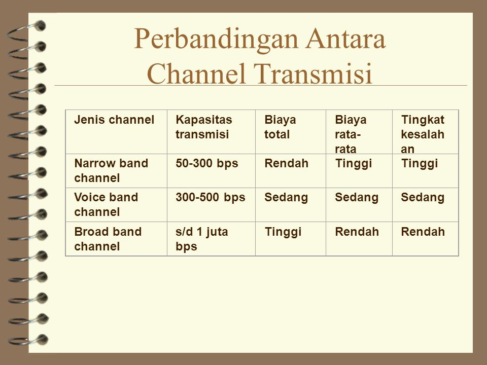 Perbandingan Antara Channel Transmisi Jenis channelKapasitas transmisi Biaya total Biaya rata- rata Tingkat kesalah an Narrow band channel 50-300 bpsRendahTinggi Voice band channel 300-500 bpsSedang Broad band channel s/d 1 juta bps TinggiRendah