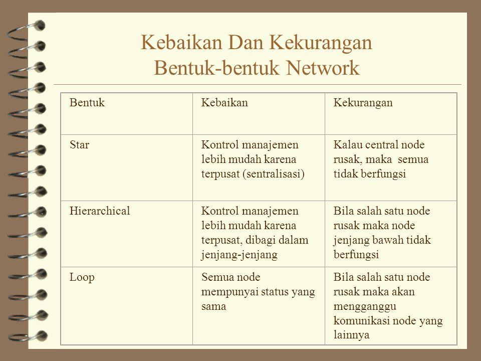 Kebaikan Dan Kekurangan Bentuk-bentuk Network BentukKebaikanKekurangan StarKontrol manajemen lebih mudah karena terpusat (sentralisasi) Kalau central
