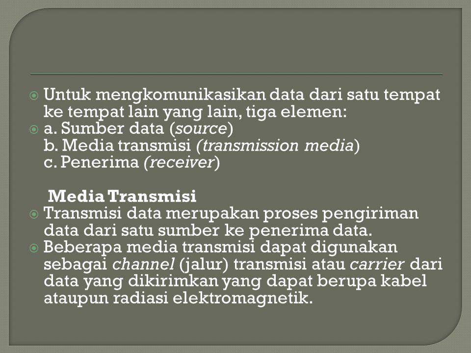  Untuk mengkomunikasikan data dari satu tempat ke tempat lain yang lain, tiga elemen:  a. Sumber data (source) b. Media transmisi (transmission medi