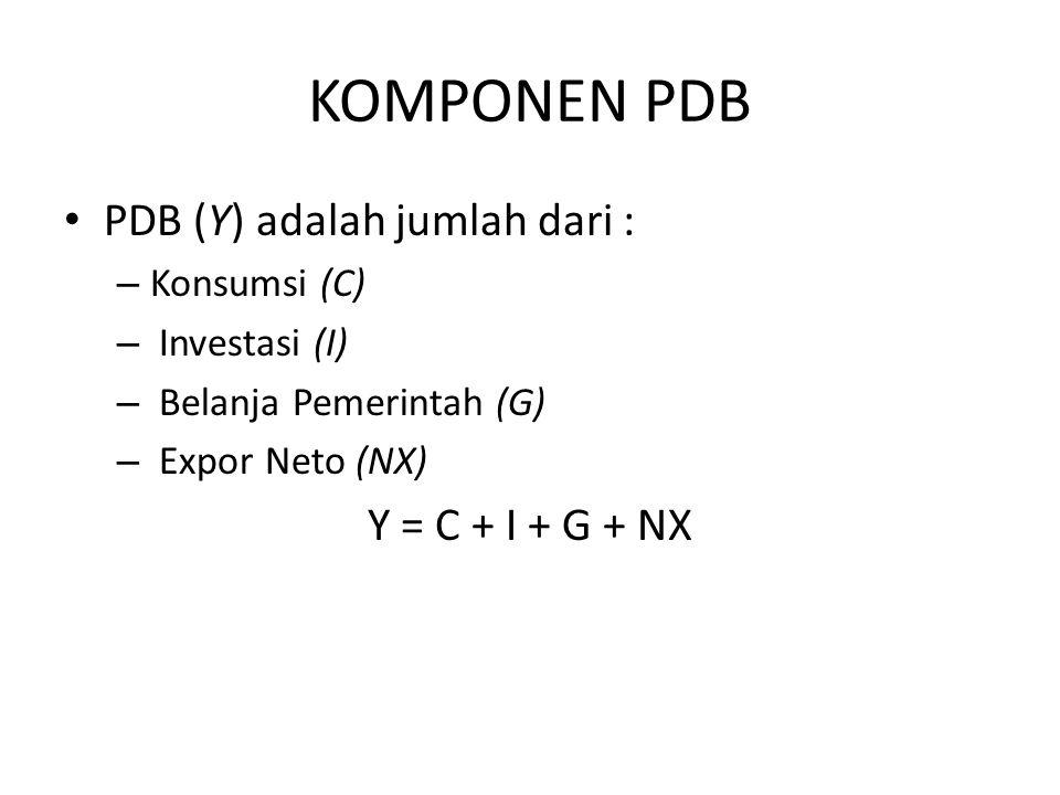 KOMPONEN PDB PDB (Y) adalah jumlah dari : – Konsumsi (C) – Investasi (I) – Belanja Pemerintah (G) – Expor Neto (NX) Y = C + I + G + NX