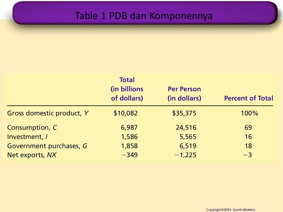 Table 1 PDB dan Komponennya Copyright©2004 South-Western