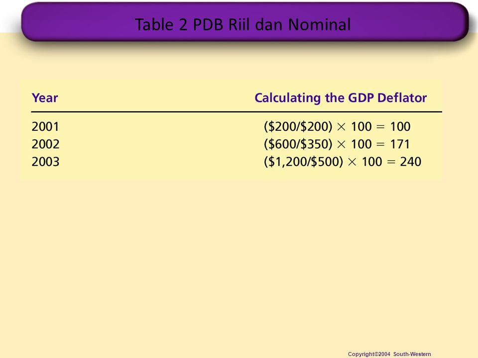 Table 2 PDB Riil dan Nominal Copyright©2004 South-Western