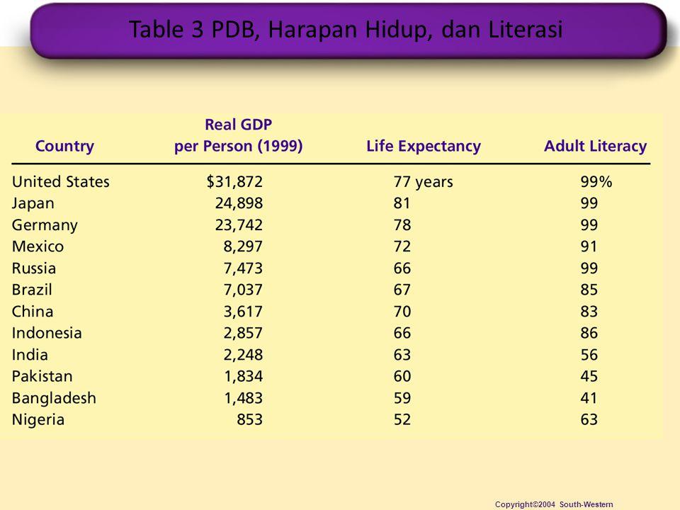 Table 3 PDB, Harapan Hidup, dan Literasi Copyright©2004 South-Western