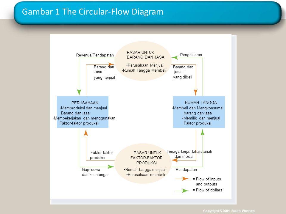 Gambar 1 The Circular-Flow Diagram Pengeluaran Barang dan jasa yang dibeli Revenue/Pendapatan Barang dan Jasa yang terjual Tenaga kerja, lahan/tanah dan modal Pendapatan = Flow of inputs and outputs = Flow of dollars Faktor-faktor produksi Gaji, sewa dan keuntungan PERUSAHAAN Memproduksi dan menjual Barang dan jasa Mempekerjakan dan menggunakan Faktor-faktor produksi Membeli dan Mengkonsumsi barang dan jasa Memiliki dan menjual Faktor produksi RUMAH TANGGA Rumah tangga menjual Perusahaan membeli PASAR UNTUK FAKTOR-FAKTOR PRODUKSI Perusahaan Menjual Rumah Tangga Membeli PASAR UNTUK BARANG DAN JASA Copyright © 2004 South-Western