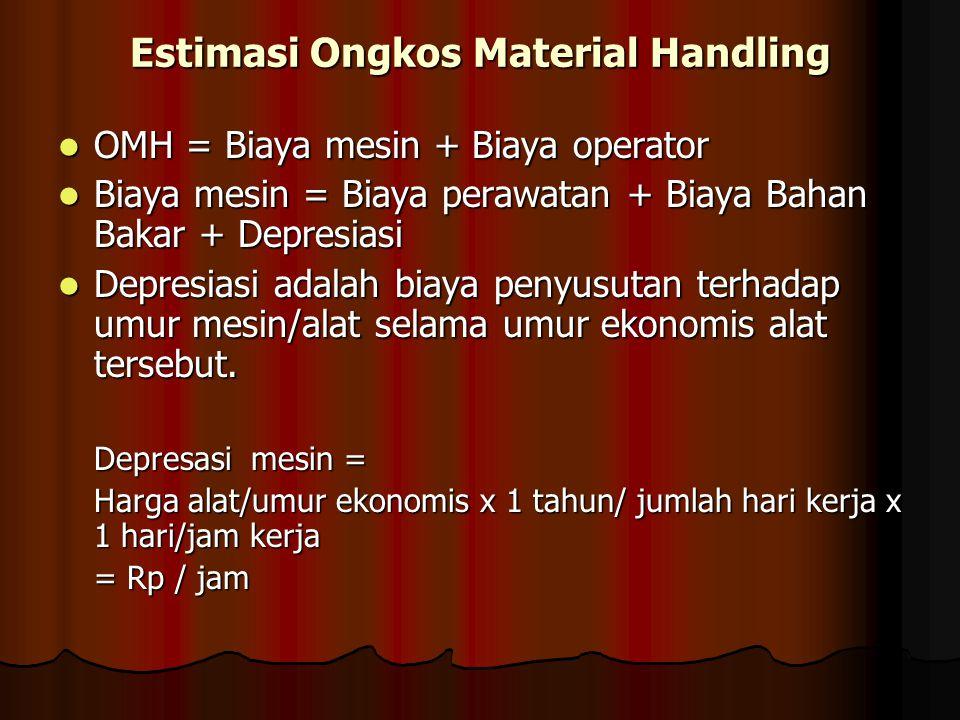 Estimasi Ongkos Material Handling OMH = Biaya mesin + Biaya operator OMH = Biaya mesin + Biaya operator Biaya mesin = Biaya perawatan + Biaya Bahan Ba
