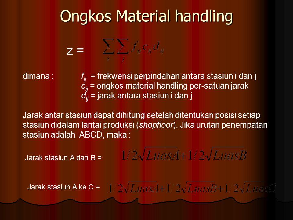 Ongkos Material handling z = dimana : f ij = frekwensi perpindahan antara stasiun i dan j c ij = ongkos material handling per-satuan jarak d ij = jara