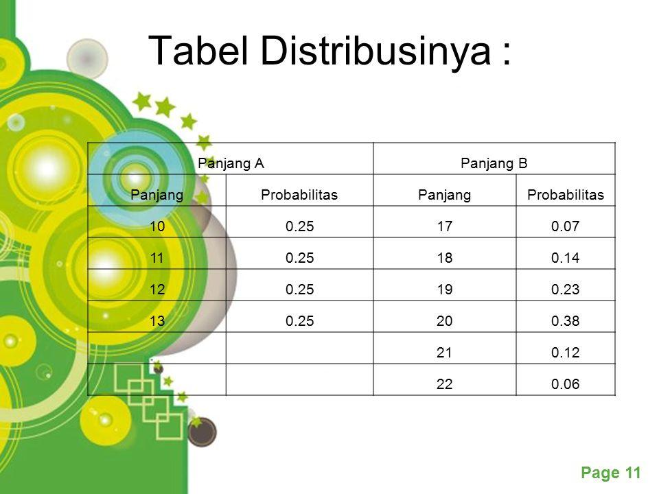Powerpoint Templates Page 11 Tabel Distribusinya : Panjang APanjang B PanjangProbabilitasPanjangProbabilitas 100.25170.07 110.25180.14 120.25190.23 130.25200.38 210.12 220.06