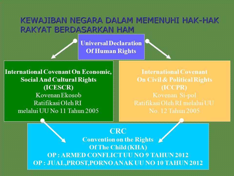 KEWAJIBAN ( OBLIGATION ) NEGARA TERHADAP RAKYAT MENURUT HAM :  MELINDUNGI (TO PROTECT)  MENGHORMATI (TO RESPECT)  MEMENUHI (TO FULFIL)