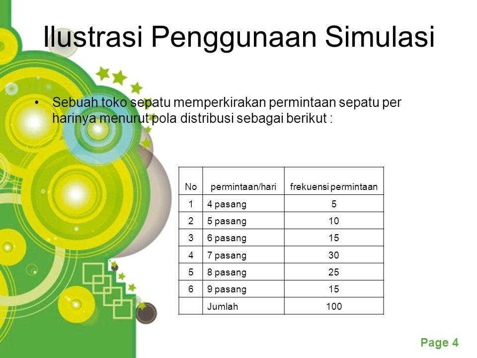 Powerpoint Templates Page 15 Sedangkan distribusi probabilitas dari kebutuhan pelanggan kepada pedagang eceran adalah: Kebutuhan Pelanggan dari Pedagang Eceran Distribusi Probabilitas 10,07 20,14 30,22 40,30 50,18 60,09