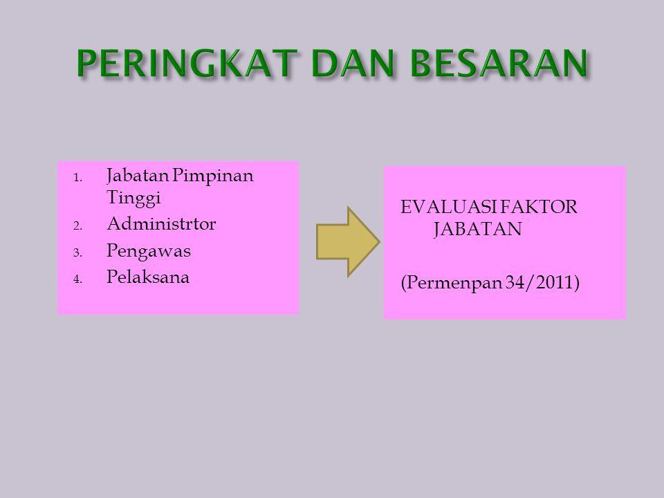 1. Jabatan Pimpinan Tinggi 2. Administrtor 3. Pengawas 4. Pelaksana EVALUASI FAKTOR JABATAN (Permenpan 34/2011)