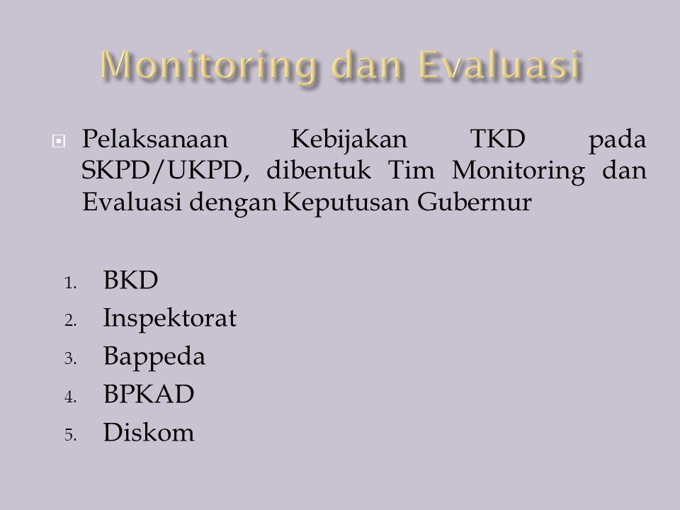  Pelaksanaan Kebijakan TKD pada SKPD/UKPD, dibentuk Tim Monitoring dan Evaluasi dengan Keputusan Gubernur 1. BKD 2. Inspektorat 3. Bappeda 4. BPKAD 5