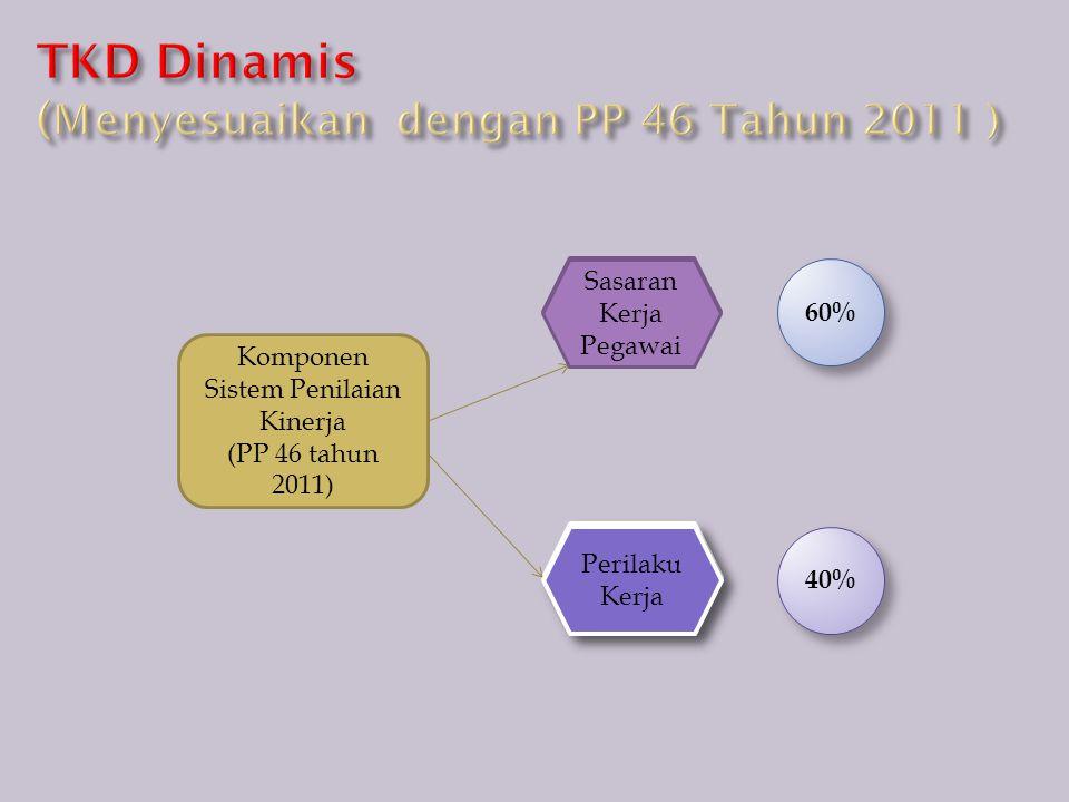Sasaran Kerja Pegawai Komponen Sistem Penilaian Kinerja (PP 46 tahun 2011) Perilaku Kerja 60% 40% Sasaran Kerja Pegawai Perilaku Kerja
