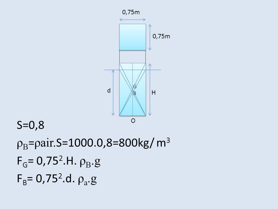 S=0,8 ρ B = ρair. S=1000.0,8=800kg/ m 3 F G = 0,75 2.H. ρ B.g F B = 0,75 2.d. ρ a.g 0,75m d GBGB H O
