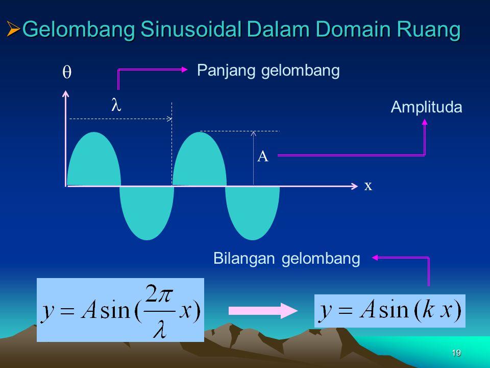 19  Gelombang Sinusoidal Dalam Domain Ruang Amplituda x  A Panjang gelombang Bilangan gelombang