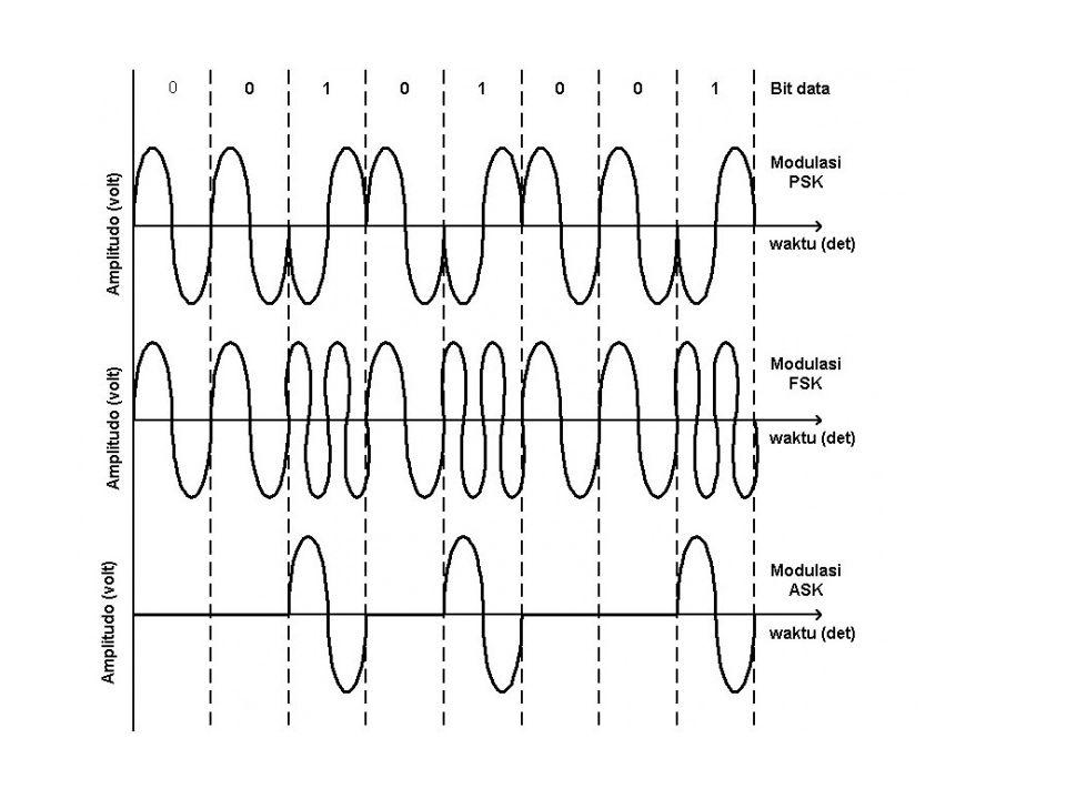TUGAS Gambarkan dan Jelaskan teknik modulasi ASK, FSK dan PSK dengan kalimat sendiri, jelaskan mengenai kenapa bisa 1 dan bisa 0 !