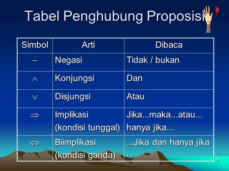 10 Misalkan p dan q adalah proposisi.