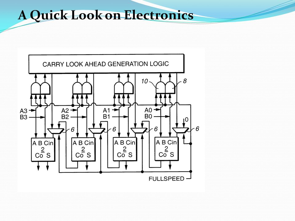 A Quick Look on Electronics