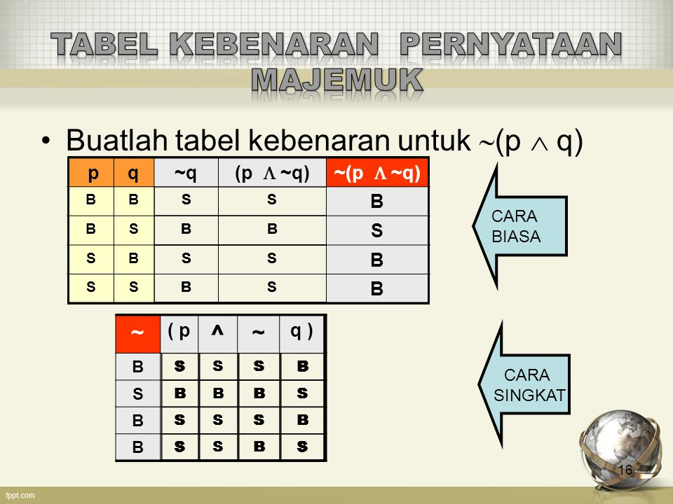 Buatlah tabel kebenaran untuk (p  q)  [  p  (q  r)] 17 ( p( p ^ q )q )  [ ~ p V ( q ^ r ) ]r ) ] BBSBB BBSBS BSSSB BSSSS SBBBB SBBBS SSBSB SSBSS (1) (2)(1) ( p( p ^ q )q )  [ ~ p V ( q ^ r ) ]r ) ] B B BSBBB B B BSBSS B S SSSSB B S SSSSS S S BBBBB S S BBBSS S S SBSSB S S SBSSS (1)(3)(1)(2)(1)(3)(1) ( p( p ^ q )q )  [ ~ p V ( q ^ r ) ]r ) ] B B BS B BBB B B BS S BSS B S SS S SSB B S SS S SSS S S BB B BBB S S BB B BSS S S SB B SSB S S SB B SSS (1)(3)(1)(2)(4)(1)(3)(1) ( p( p ^ q )q )  [ ~ p V ( q ^ r ) ]r ) ] B B B B S B BBB B B B S S S BSS B S S B S S SSB B S S B S S SSS S S B B B B BBB S S B B B B BSS S S S B B B SSB S S S B B B SSS (1)(3)(1)(5)(2)(4)(1)(3)(1)