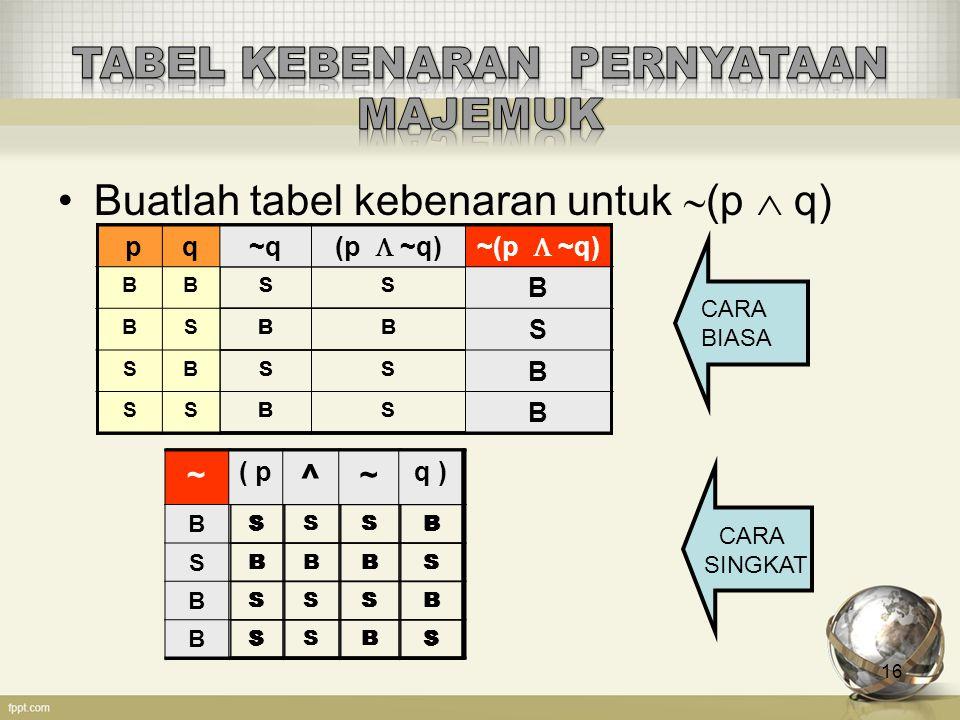 16 Buatlah tabel kebenaran untuk  (p  q) ~ ( p ^ ~ q ) SB BS SB SS CARA BIASA CARA SINGKAT pq~q (p  ~q)~(p  ~q) BBSS BSBB SBSS SSBS pq~q (p  ~q)~